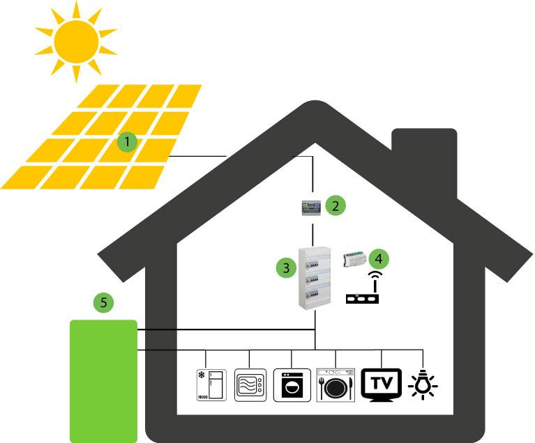 photovoltaïque schema technique