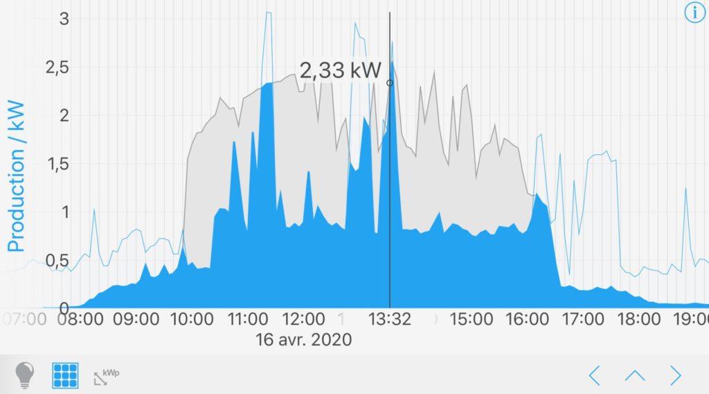 production consommation électricité